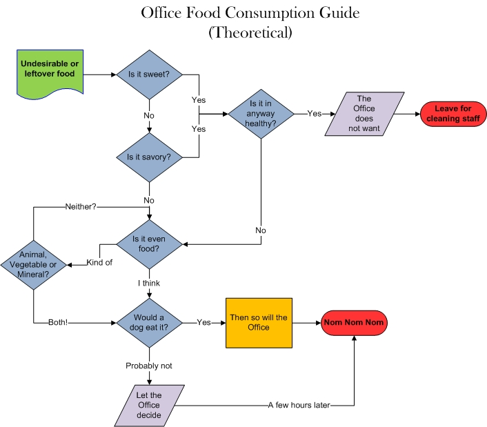 Flowchart Template Word 2010Process Flow Chart Template Data Flow Diagram  Process Flow Diagram Office 2010 #  Flowchart Template Microsoft Word