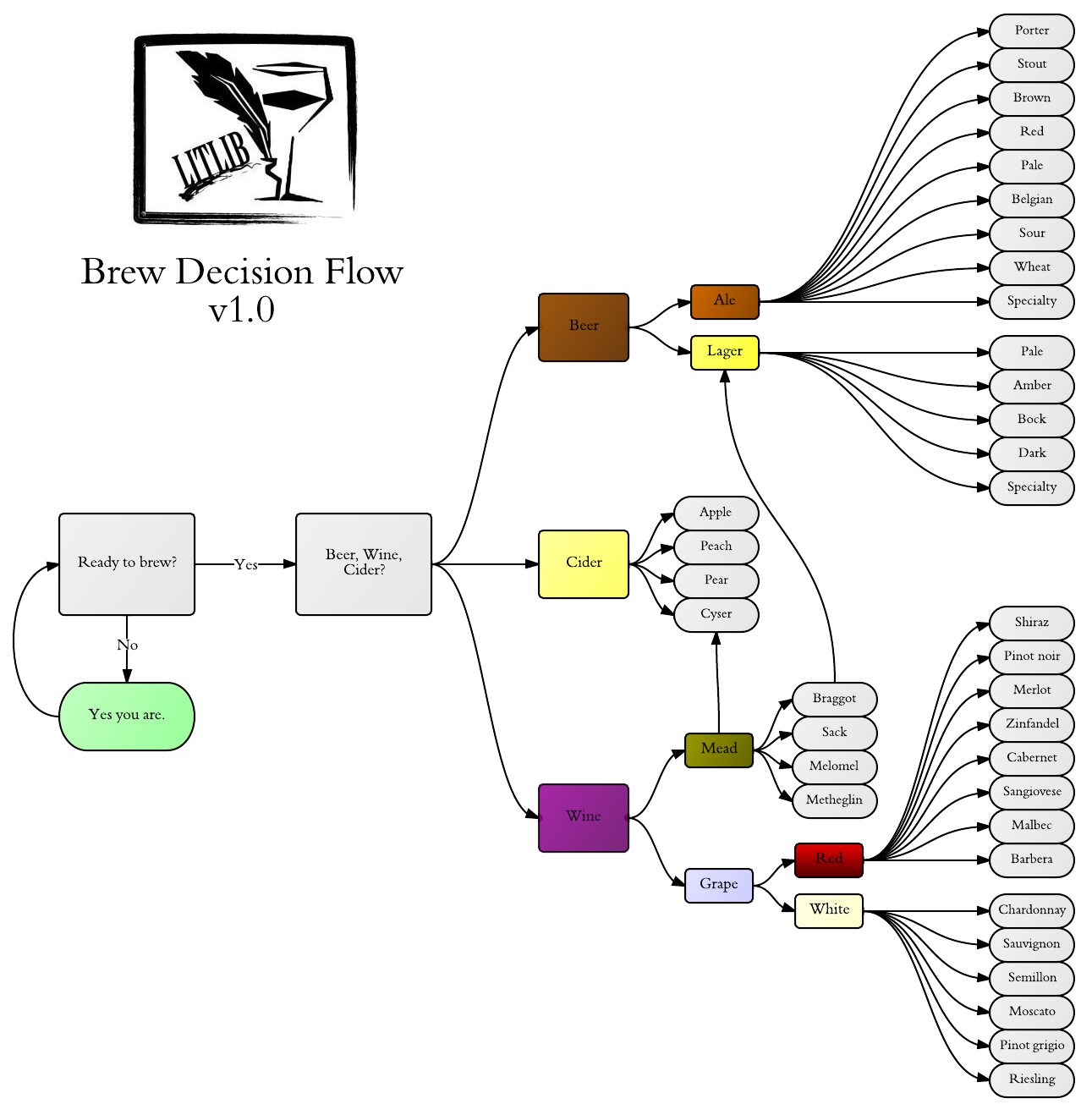 How to homebrew back to basics literature and libation clicky for biggy nvjuhfo Images